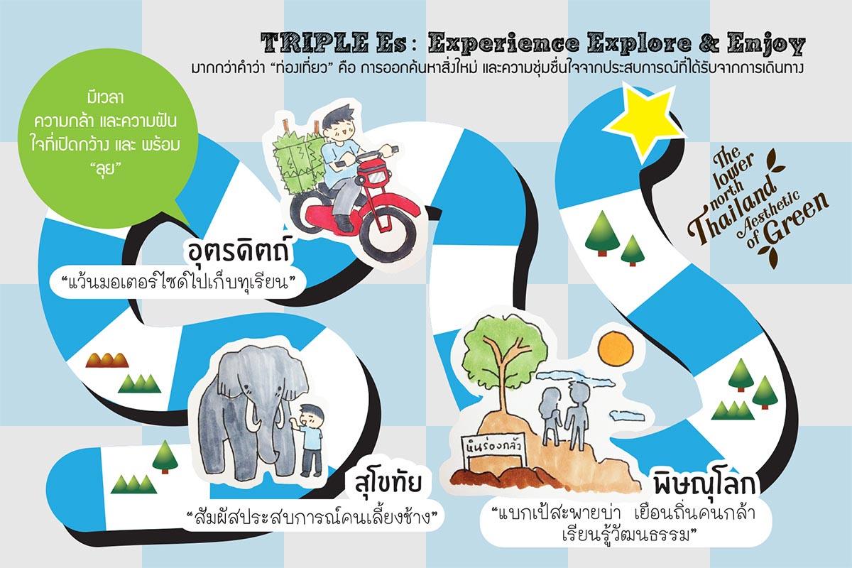 Triple Es : Experience Explore & Enjoy